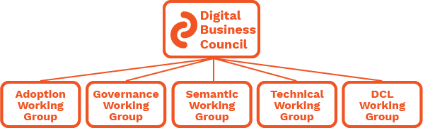 Digital Business Council and Working Group Structure